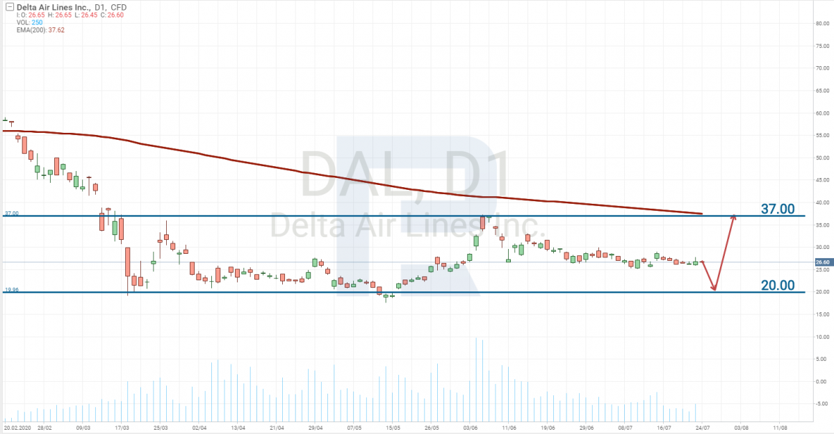 Delta Air Lines, Inc. (NYSE: DAL) stock price chart