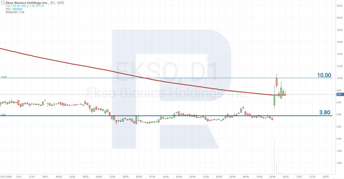 Analiza cen akcji - Ekso Bionics Holdings Inc