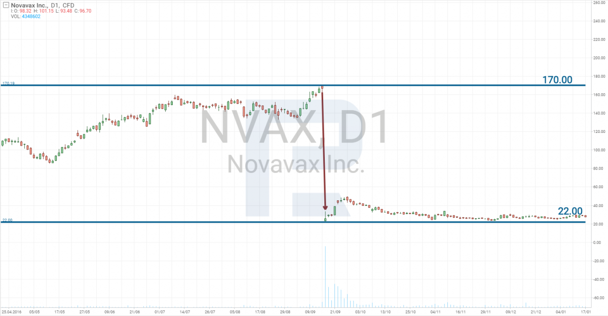 Stock price drop due to ResVax failure