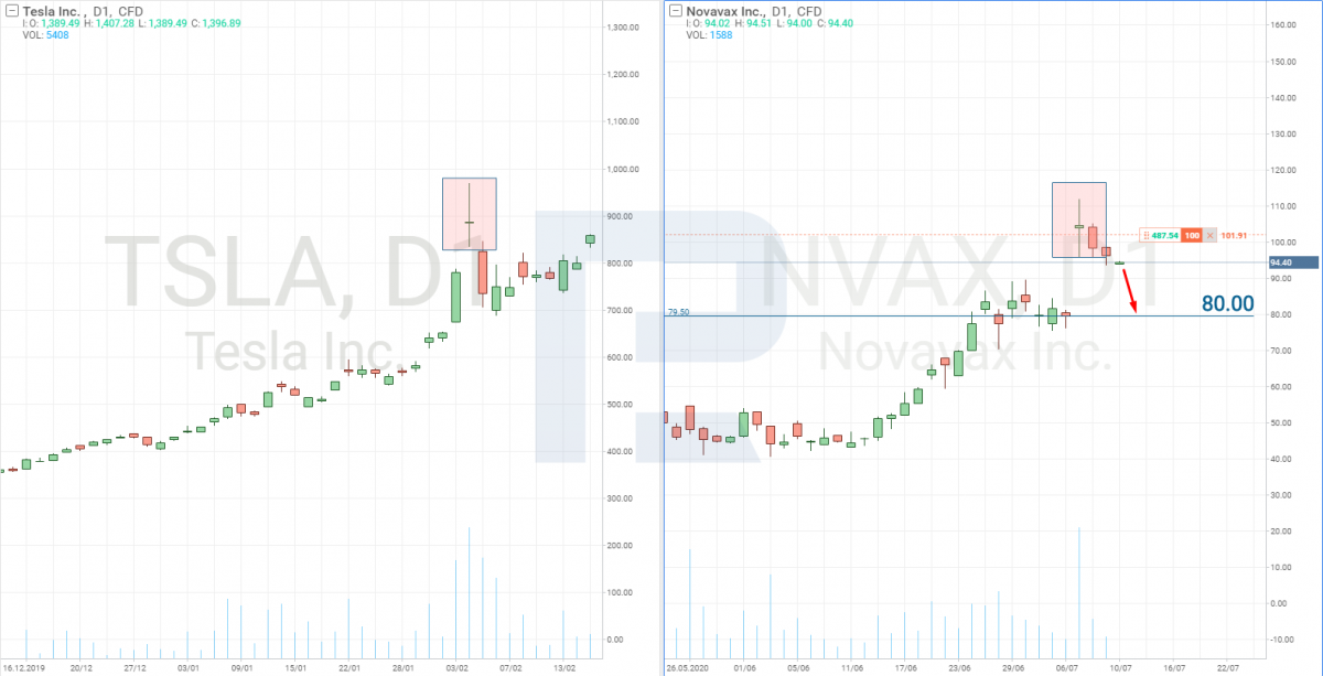 Novavaxi aktsiahindade analüüs