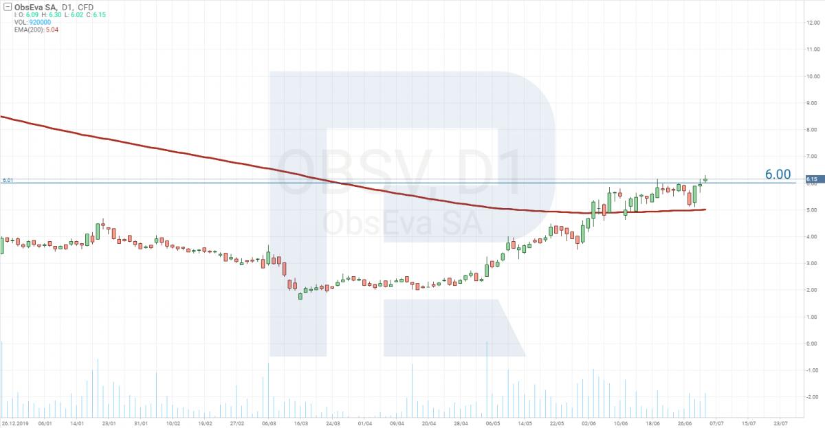 Analiza cen akcji - ObsEva SA