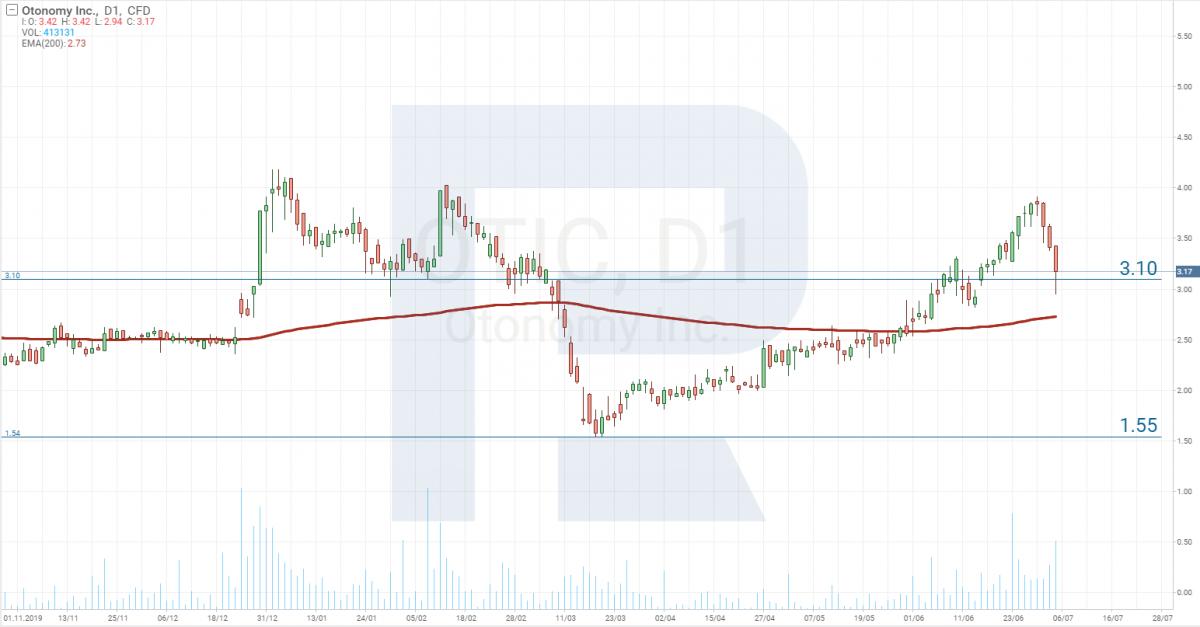 Analiza cen akcji - Otonomy Inc