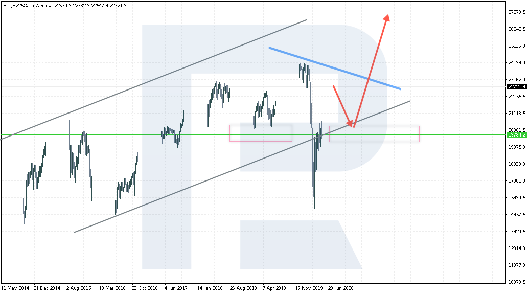 Tech analysis of Nikkei 225
