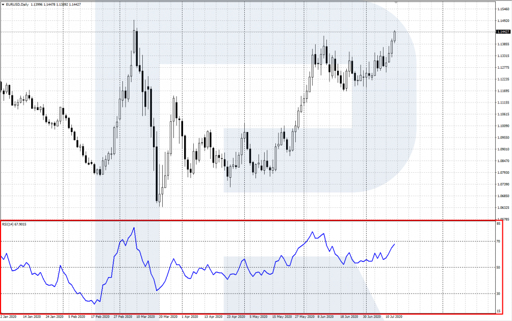 Oversold and overbought areas - RSI