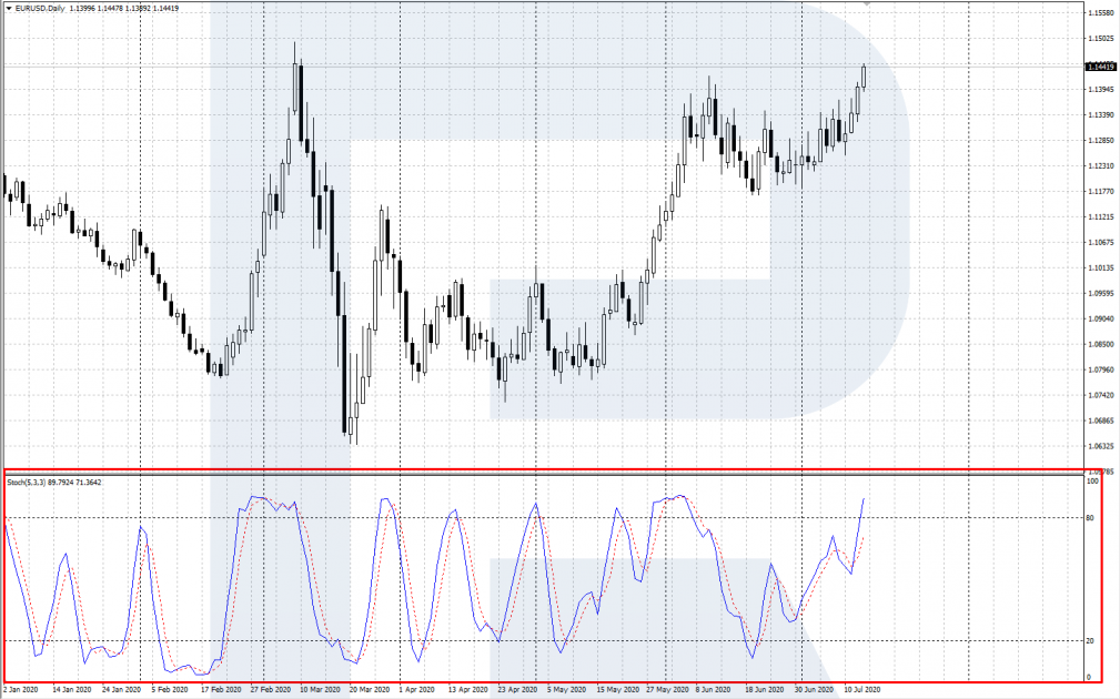 Oversold and overbought areas - Stochastic Oscillator