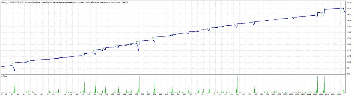 Resultados dos testes do Bunny Expert Advisor - M30