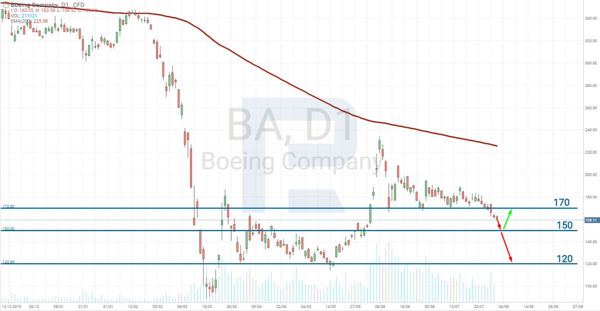 The Boeing Company(NYSE: BA) stocks tech analysis