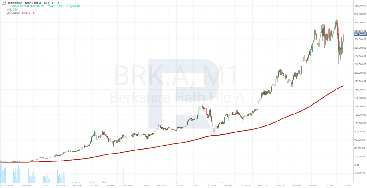 Berkshire Hathaway aktsiakaart