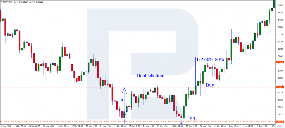 Double Bottom pattern - Buy signal