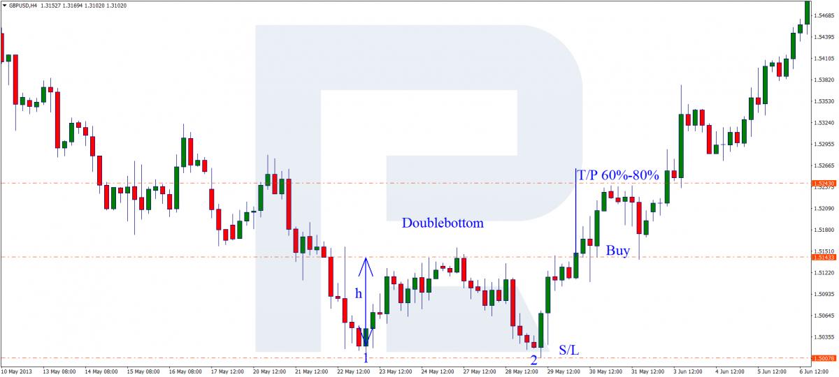 Wzór podwójnego dna - Kup sygnał