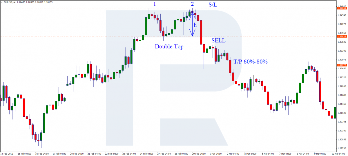 Double Top pattern - Sell signal