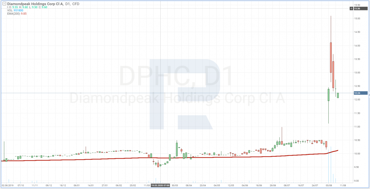 DiamondPeak stock price chart