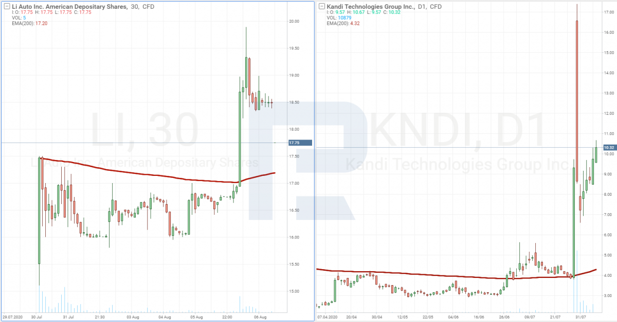 Kandi Technologies Group, Inc. and Li Auto stock price charts