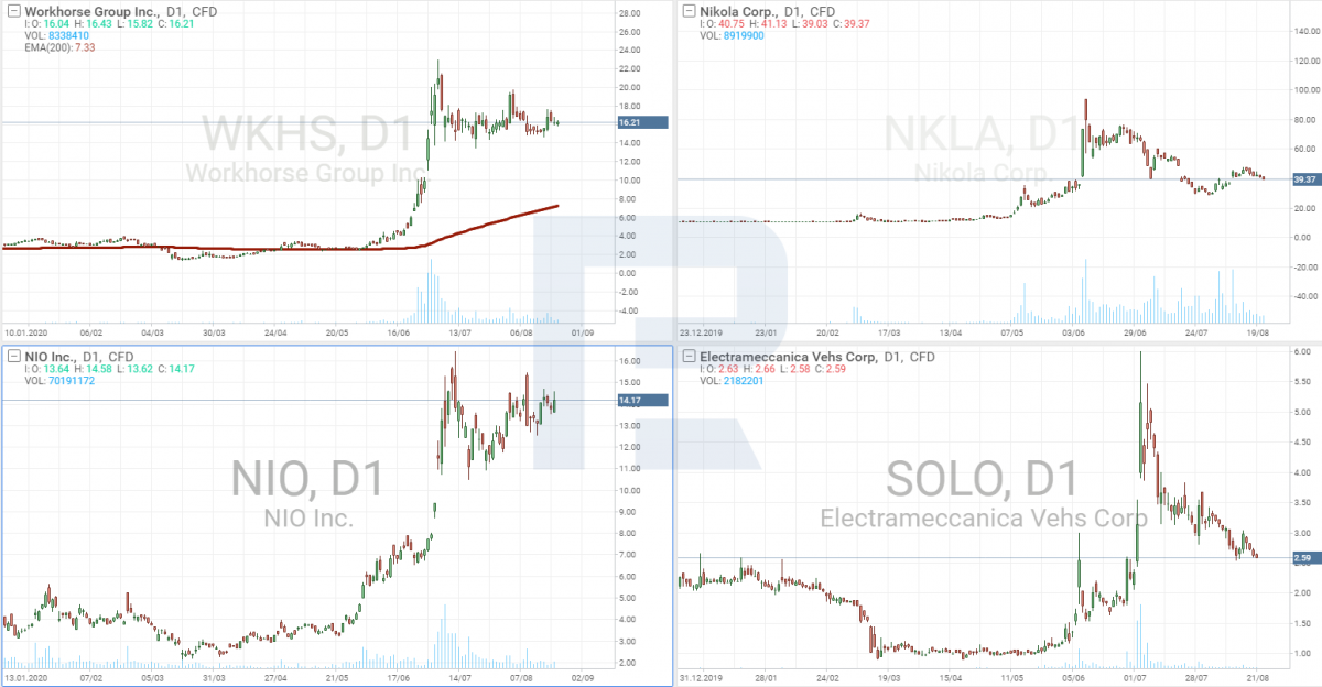 แผนภูมิหุ้นของ NIO, Workhorse, Nikola, Electrameccanica