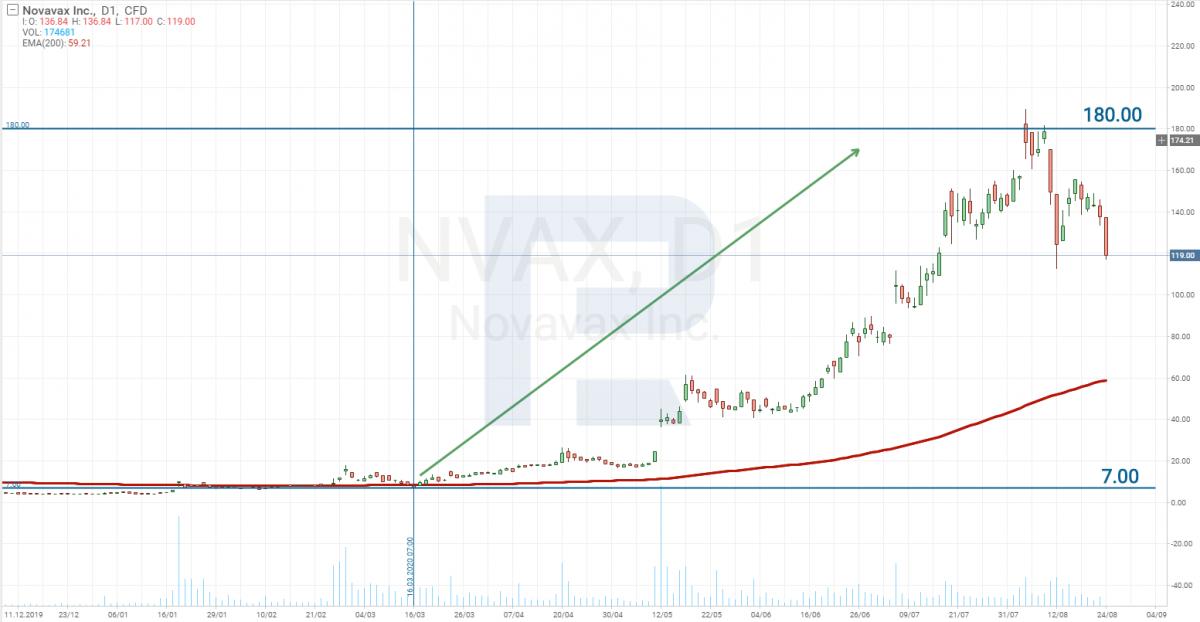 Novavax (Nasdaq: NVAX) akciju cenu diagramma