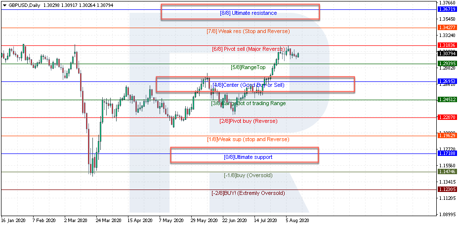 Murrey math lines indicator - 8 price levels