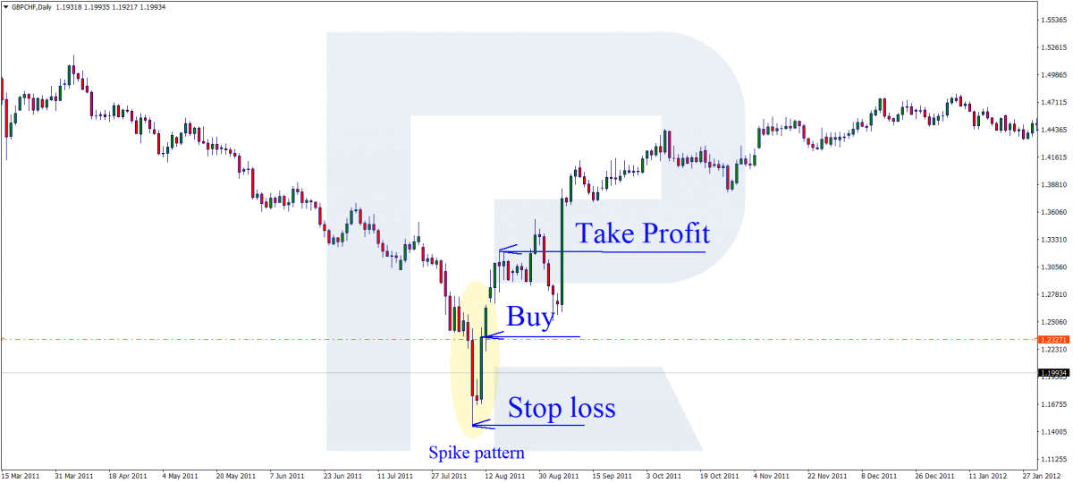 Spike pattern - Buying trade