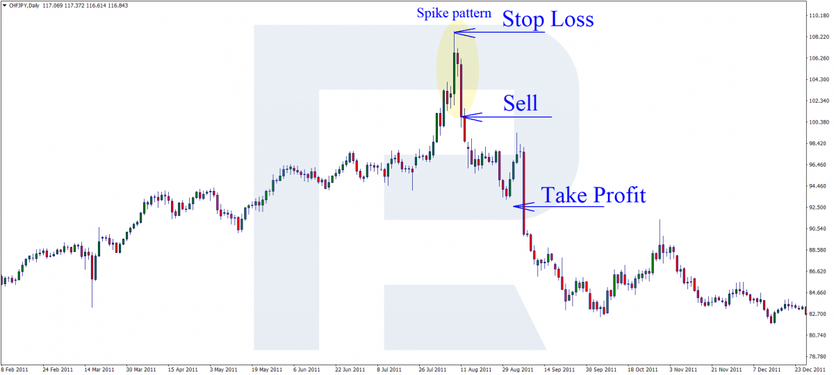 Spike pattern - Selling trade