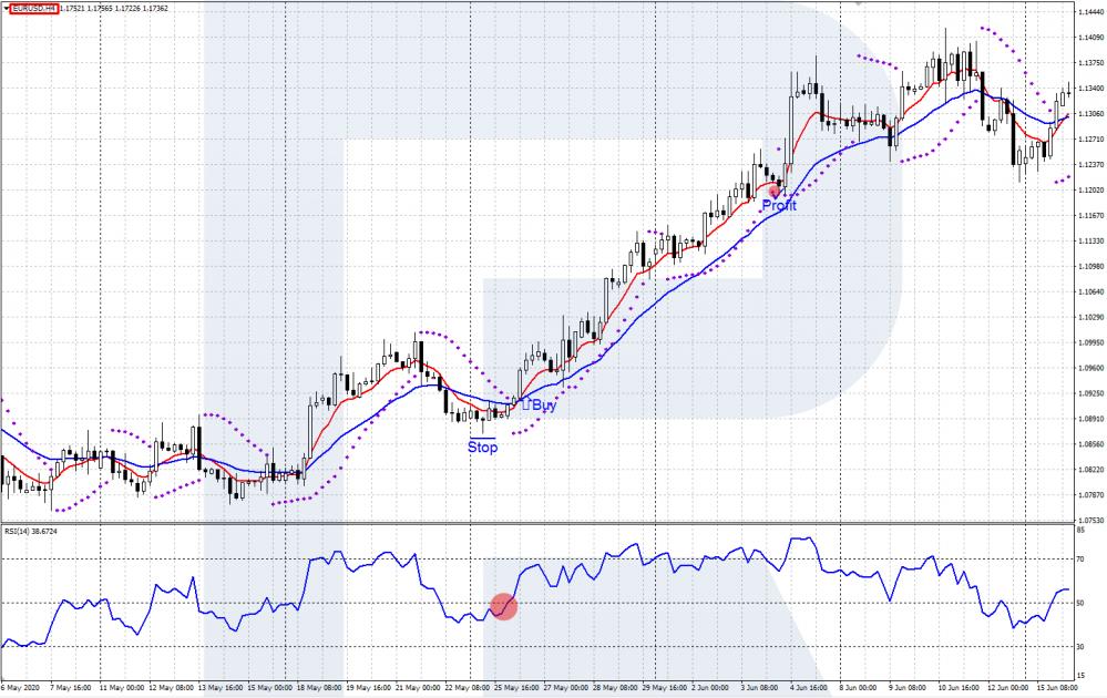 EMA + RSI + Parabolic  trading strategy - EUR/USD