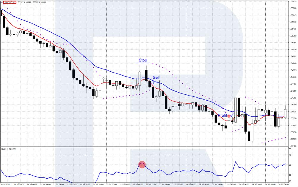 EMA + RSI + Parabolic  trading strategy - USD/CAD