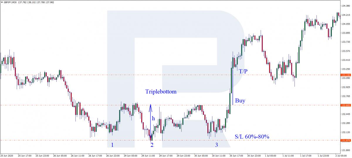 Potrójny wzór dna - Kup sygnał