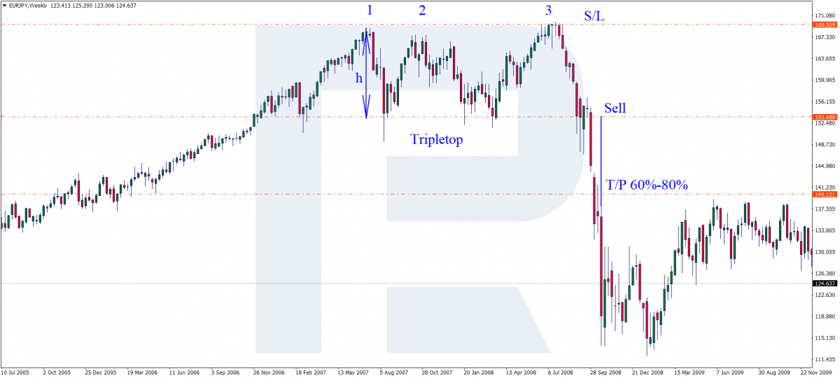 Triple Top pattern - Sell signal