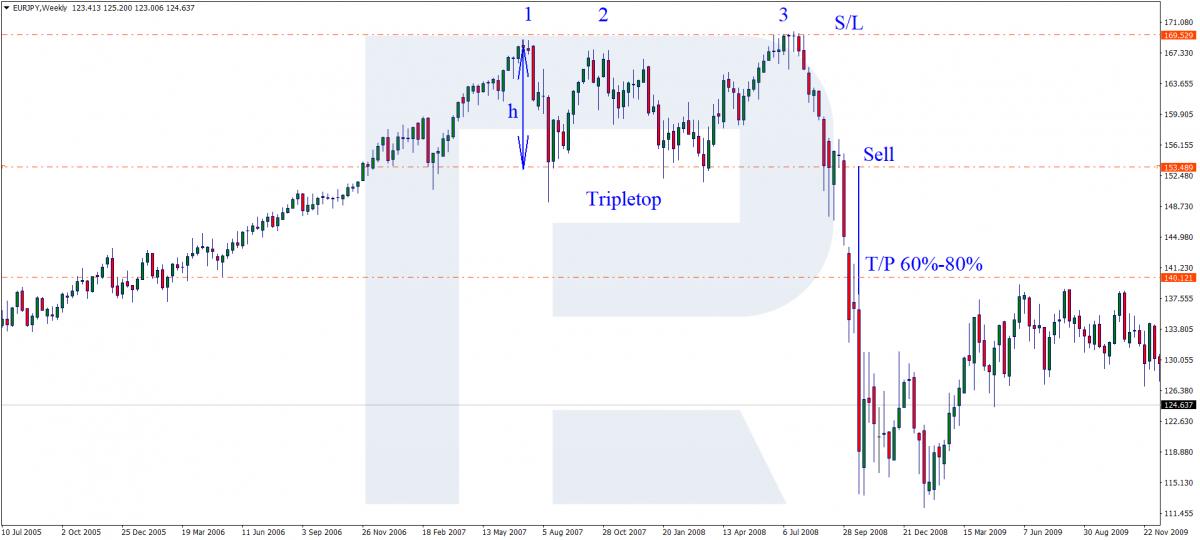 Wzór Triple Top - sygnał sprzedaży