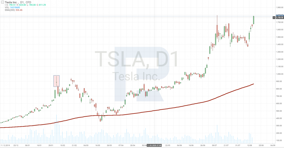 Daily share price chart of Tesla