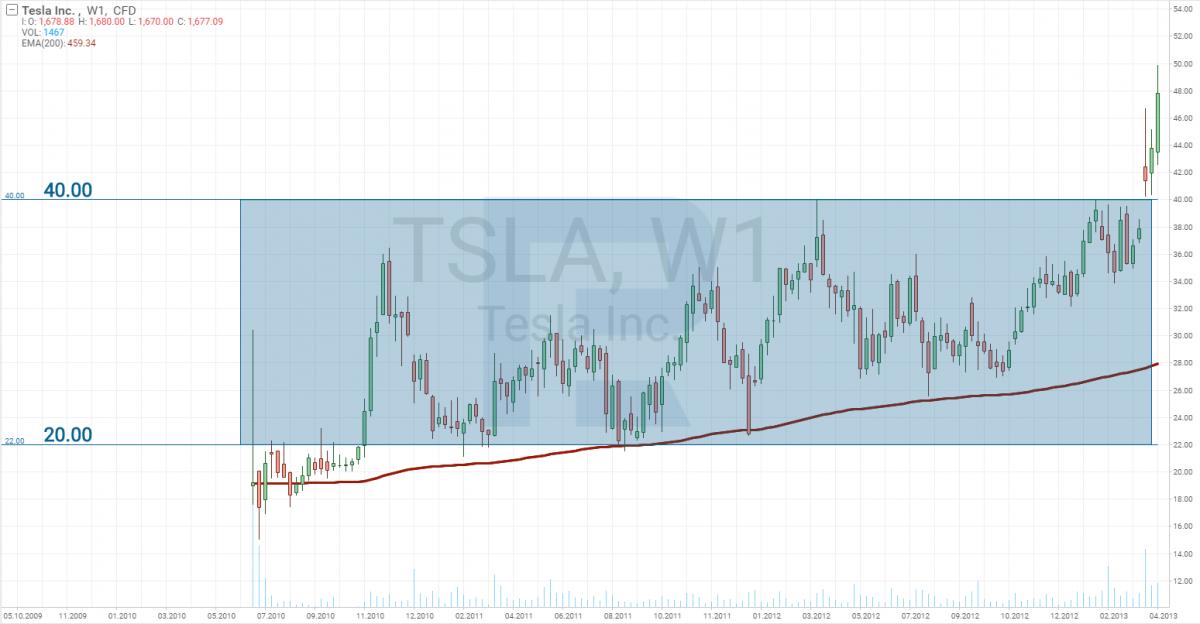 Kursdiagramm von Tesla (NASDAQ: TSLA) für 2010 bis 2013