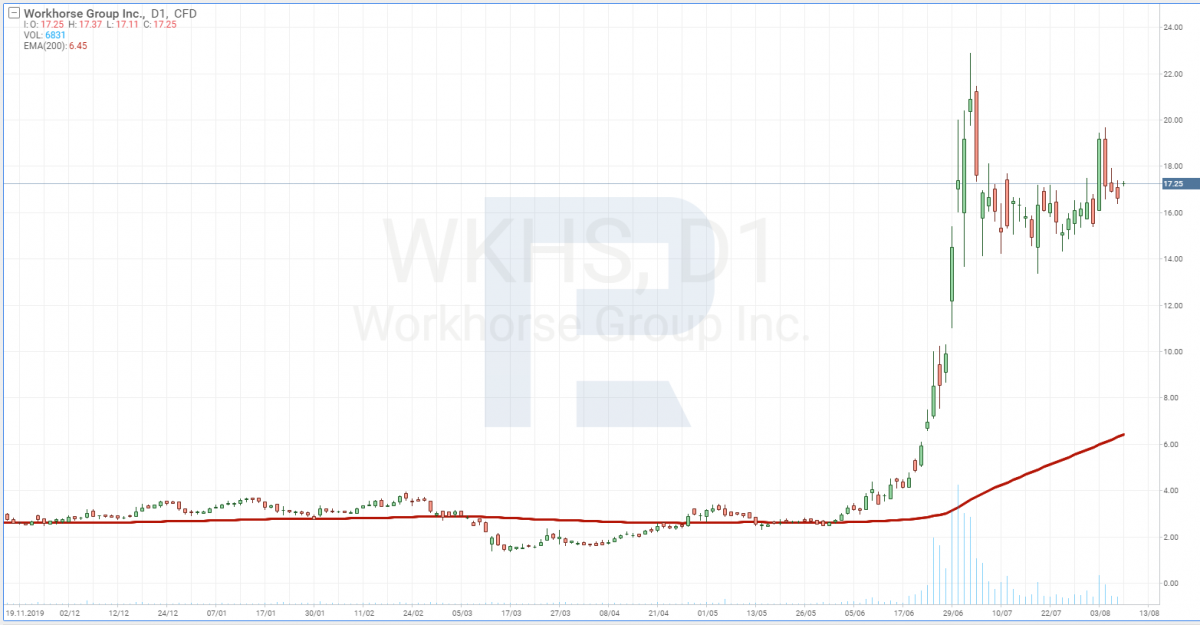 Workhorse Group stock price chart