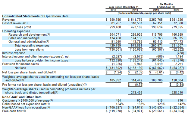 Unity Software financial results