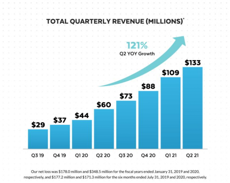 Snowflake quarterly revenues