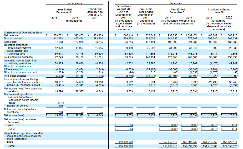 Financial results of Corsair Gaming