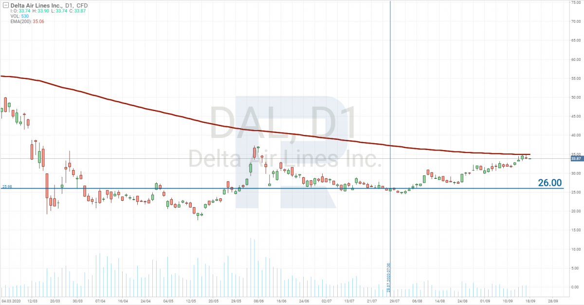 Delta Air Lines Inc stock chart