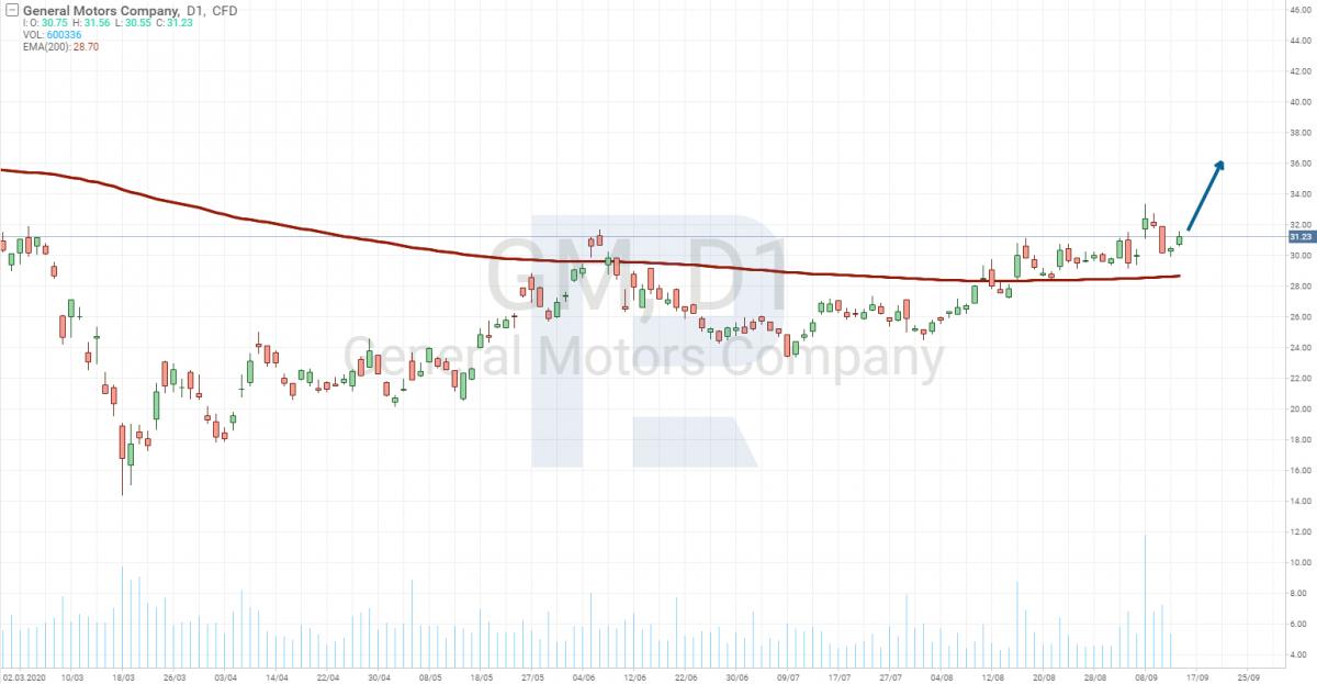 Wykres ceny akcji General Motors