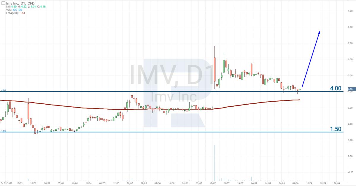 Biểu đồ giá cổ phiếu của IMV Inc. (NASDAQ: IMV)