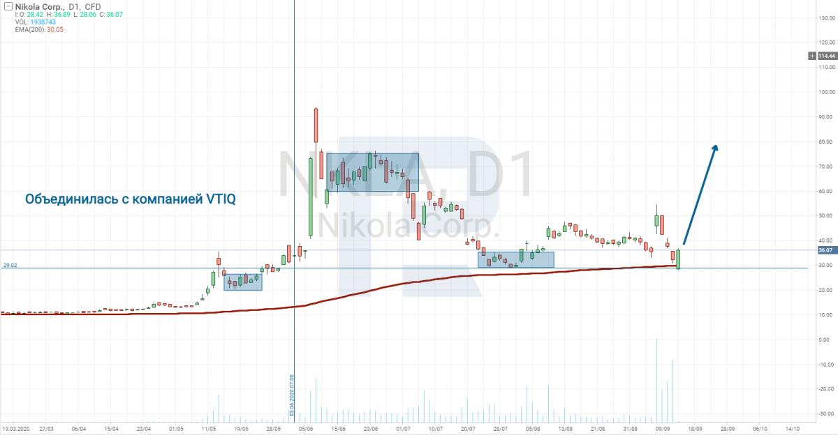 Gráfico de preços de ações Nikola