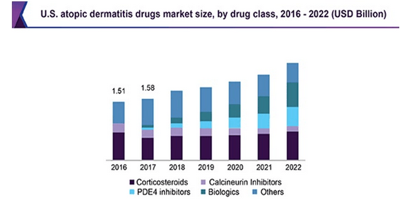 Drugs market size forecasts