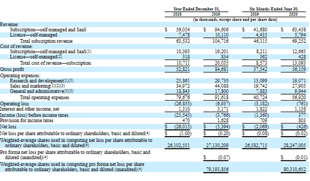 Financial results of JFrog