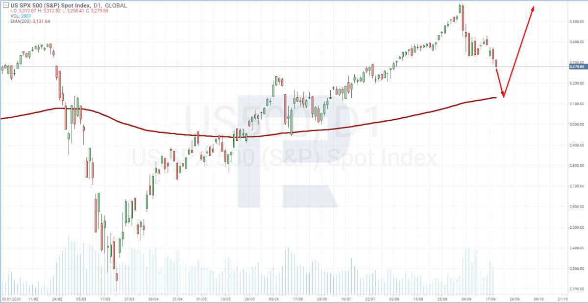 Wykres cen S&P 500