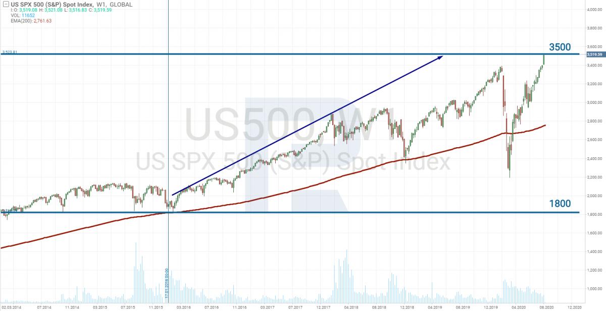 Gráfico de preços S&P 500