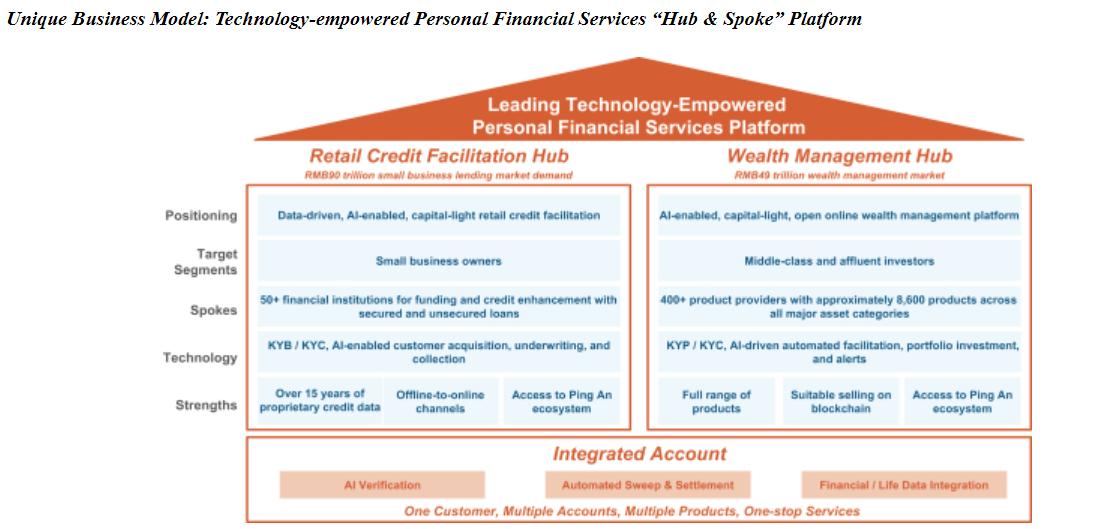 Lufax business model
