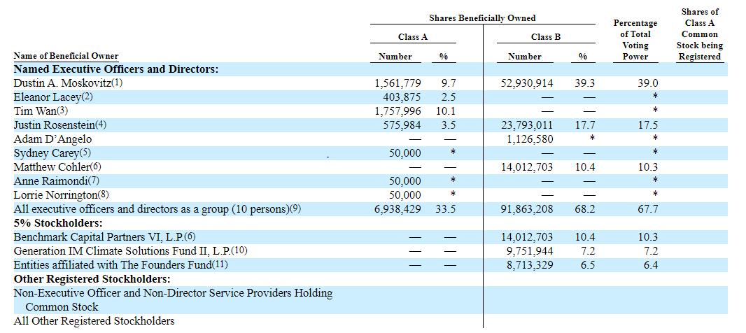Cơ cấu cổ phần Asana