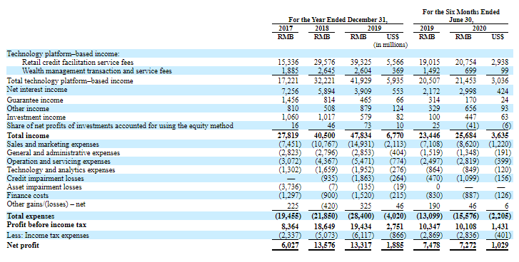 Lufax IPO: ผลการดำเนินงานทางการเงิน