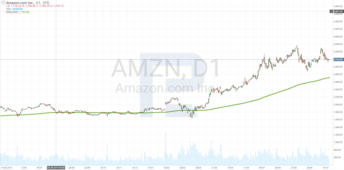 Amazon (AMZN) stock price chart