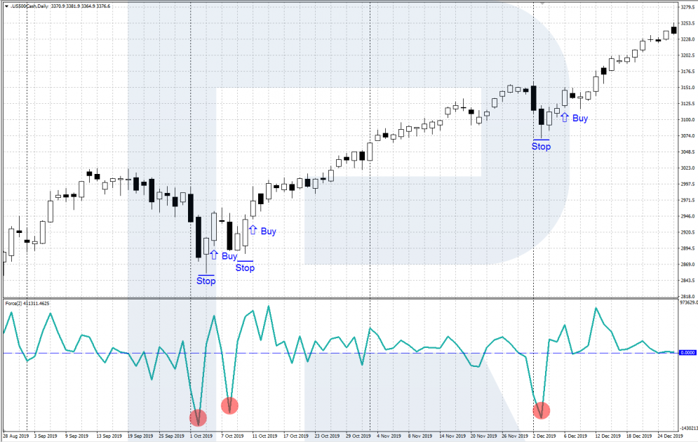 Force Index Indicator - Signal to buy