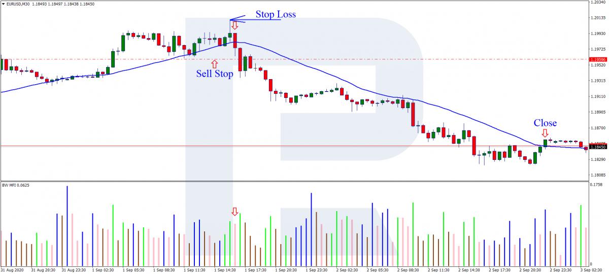 MA+MFI - A selling trade