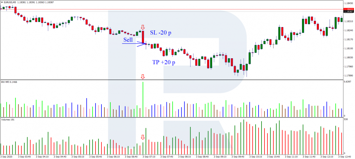 MFI+Volumes - A selling trade