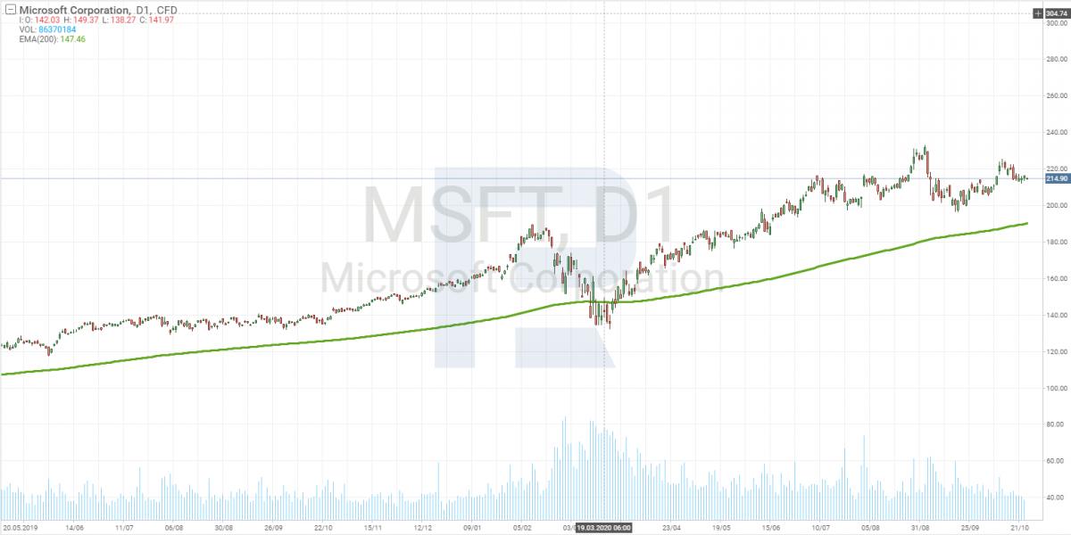 Wykres ceny akcji Microsoft (MSFT)