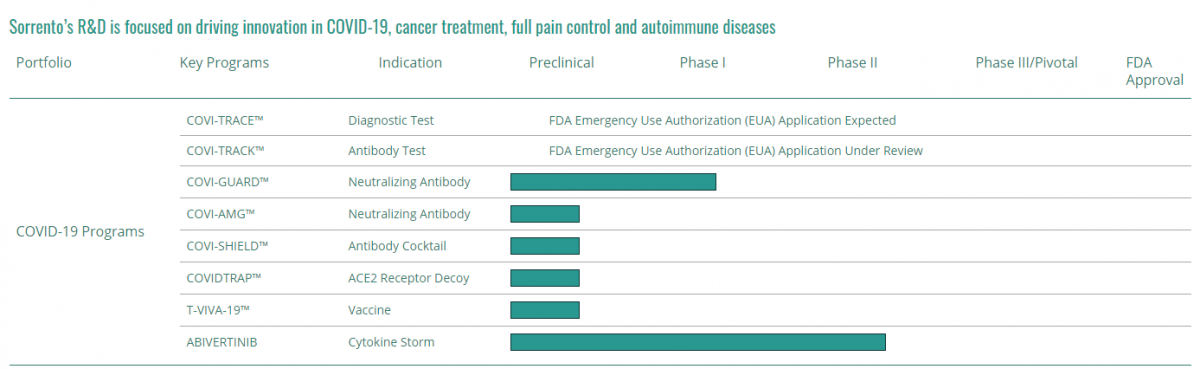 Sorrento Therapeutics (SRNE) drugs phases